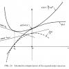 Constrained Optimization and Lagrange Multiplier Methods
