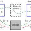 Robust Visual Tracking Using the Time-Reversibility Constraint