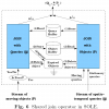 SOLE: Scalable On-Line Execution of Continuous Queries on Spatio-temporal Data Streams