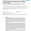 Text-derived concept profiles support assessment of DNA microarray data for acute myeloid leukemia and for androgen receptor sti